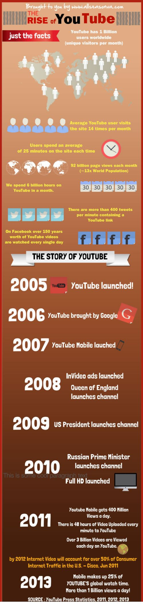 youtubeinfographics