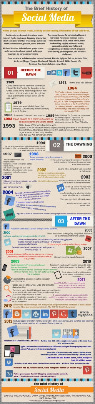 history of socialmedia-info_graphic